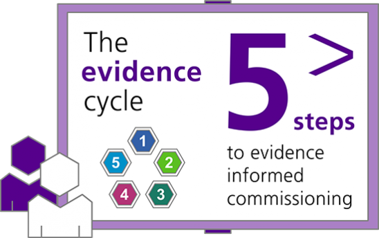 Evidence cycle